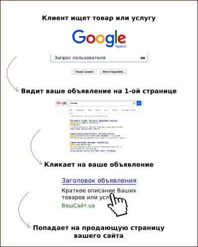 контекстна реклама, приклад контекстної реклами