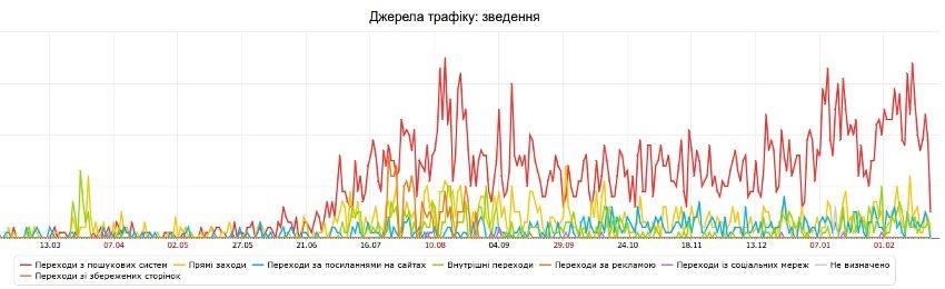 График увеличения переходов посетителей на сайт турагентства